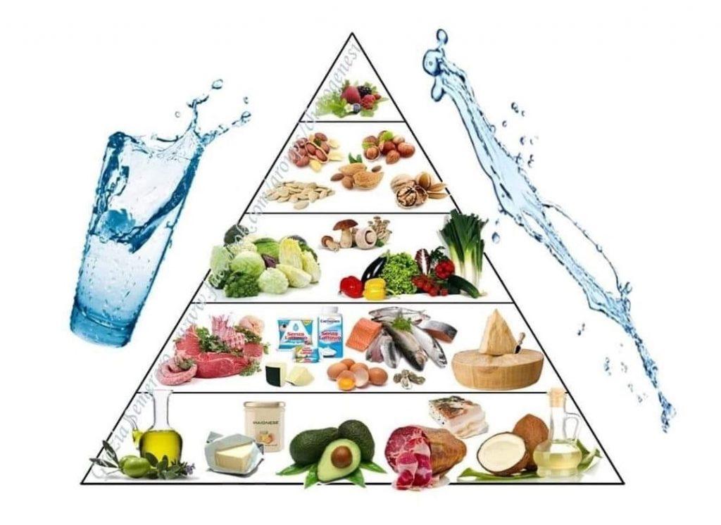 dieta-chetogenica-lipedema